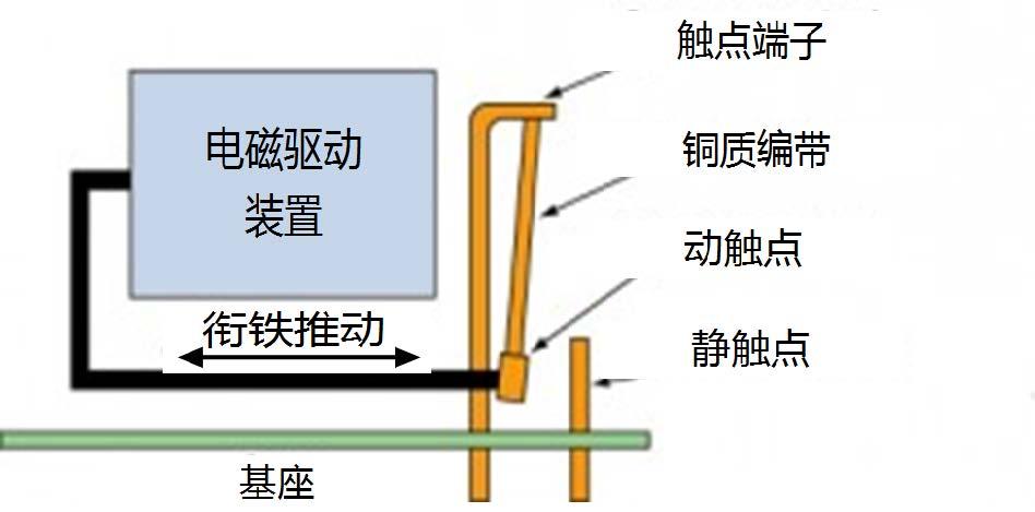 图2: AZSR1200 contact system